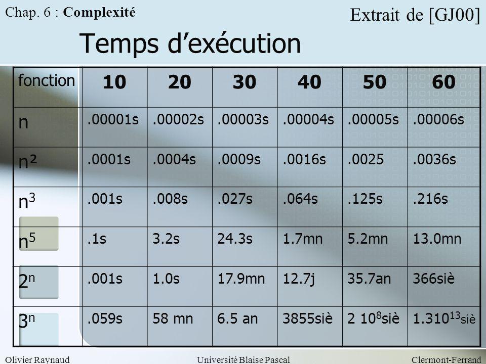 Temps d'exécution Extrait de [GJ00] 10 20 30 40 50 60 n n² n3 n5 2n 3n